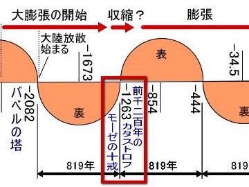 地球膨張・収縮の歴史サイクルを...